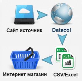 Парсер интернет магазинов